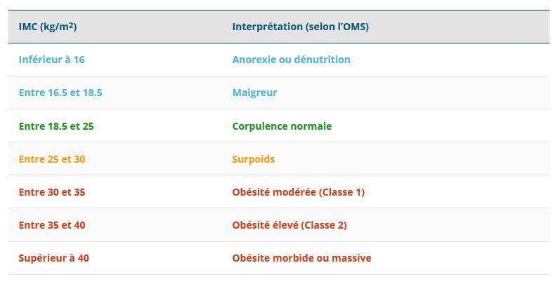 IMC Indices de Masses Corporelles - Tableau avec interprétation de l'OMS